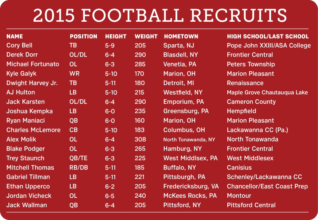 Edinboro football head coach Scott Browning announced late last month that 18 recruits from six different states will be joining the Fighting Scots for the 2015 season. (Graphic by Ashley Olinger)