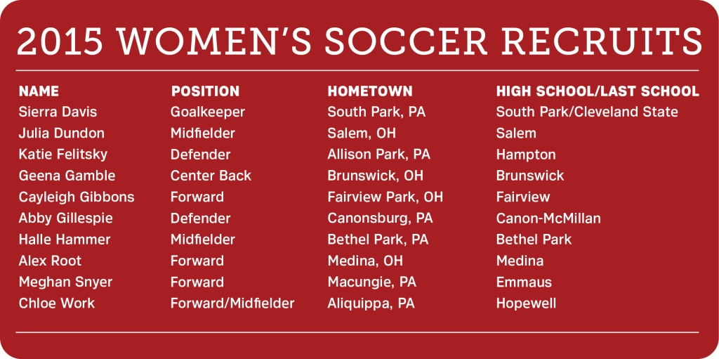 Edinboro women's soccer announced the addition of 10 new players as part of its 2015 recruiting class, including six from Pennsylvania and four from Ohio (Graphic/Ashley Olinger).