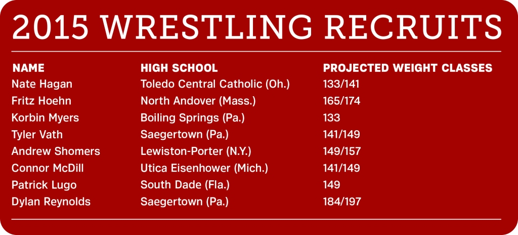 Edinboro has three nationally-ranked wrestlers as part of its 2015 recruiting class (Graphic/Ashley Olinger).